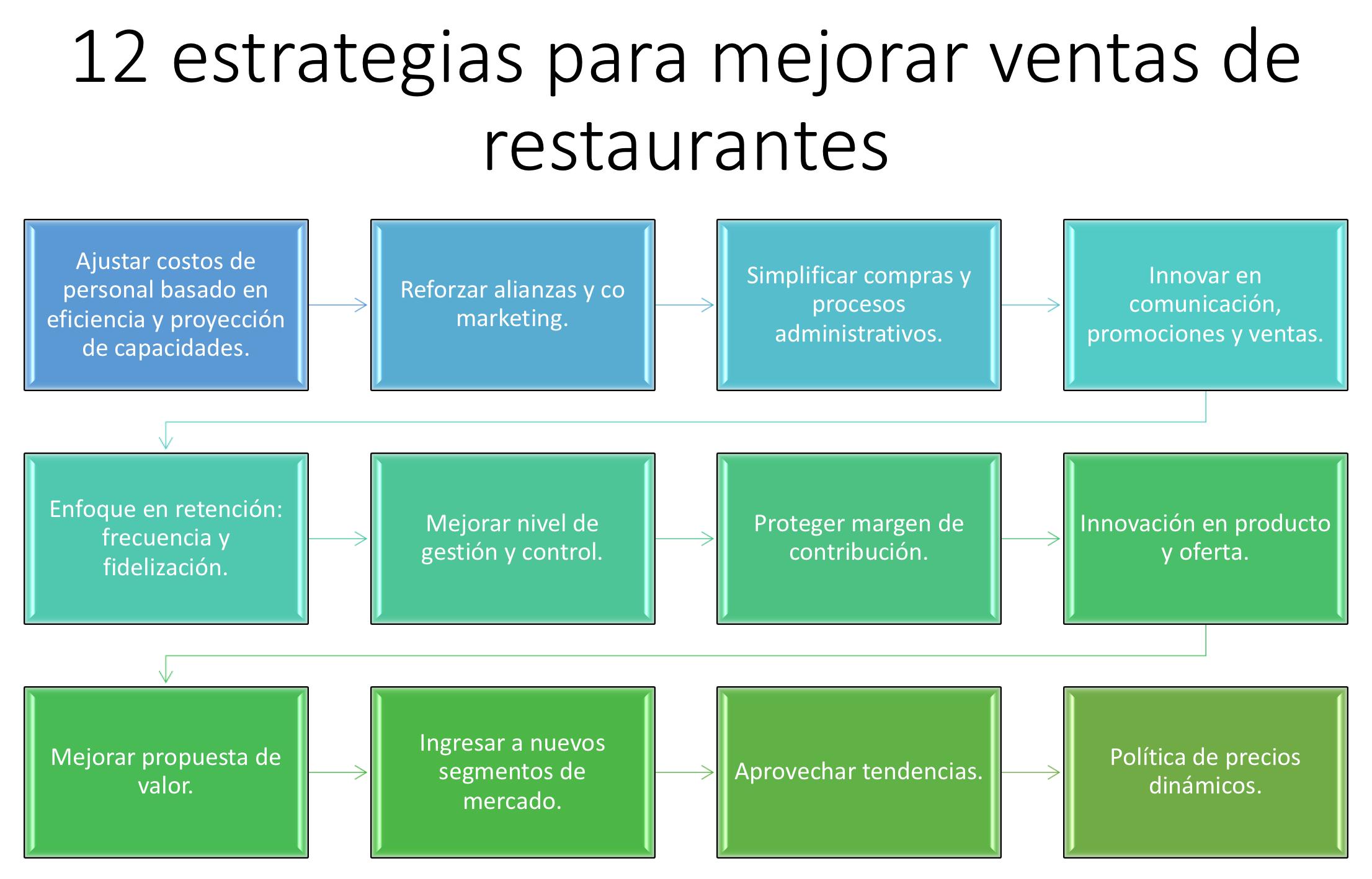 Mejorar ventas en restaurantes