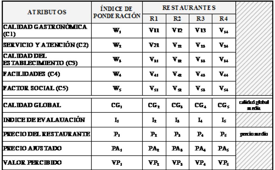 Ponderación Precios Valor Restaurante