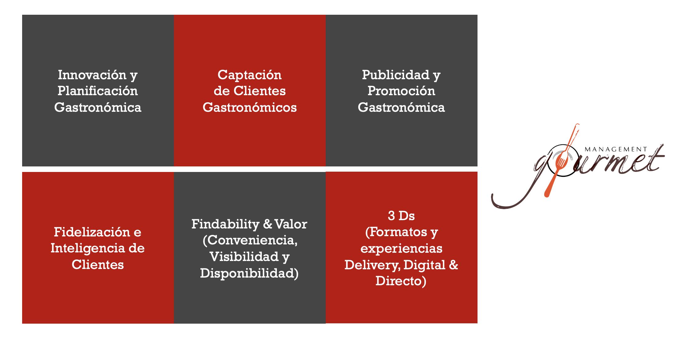 Management Gourmet Ecuador Marketing y Estrategia para Restaurantes